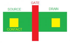 Transistor layout