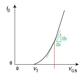 Id vs. Vgs