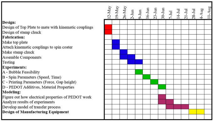 Keeping Track Of Work  Gantt Charts  Engineer Blogs